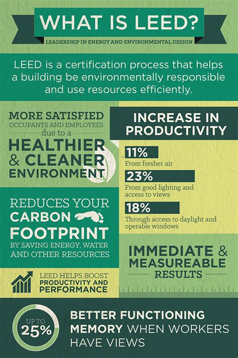 what is a leed certification what is leed and how can it help new jersey contractors