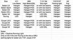 9th gen lighting thread headlights taillights hids