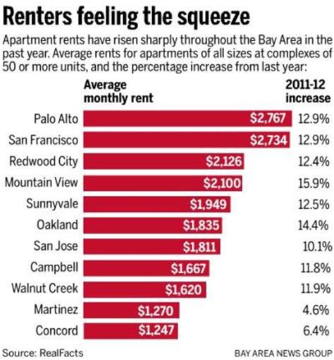 rent average bay area apartment rents soar mercury news