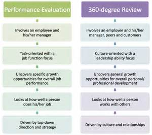 360 performance evaluation template 9 best photos of 360 performance review sles 360