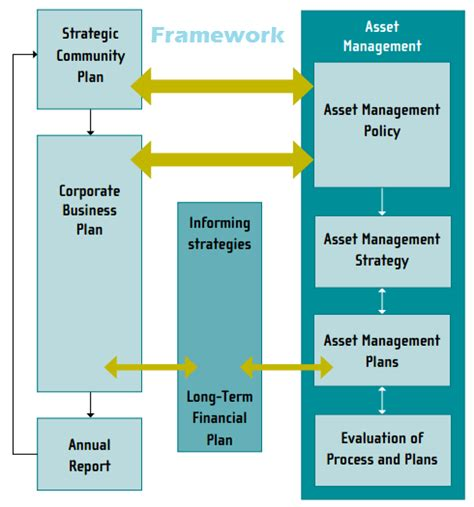 Asset Management Plan Definition Strategy Framework Template Strategic Planning Framework Template