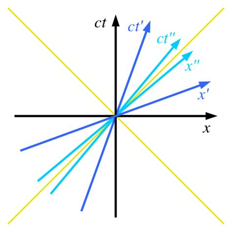 minkowski diagram file minkowski diagram 3 systems svg wikimedia commons