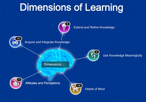 Dimensions Of by Dimensions Of Learning Framework Weblog Reflections Of