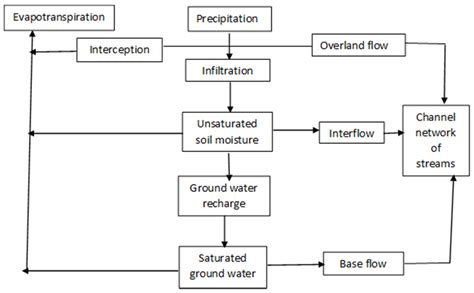 cycle of flowchart flowchart of water cycle 28 images learning ideas