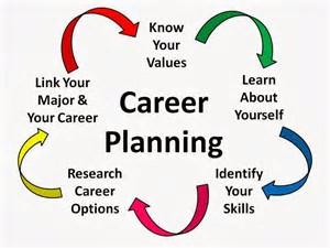 Image result for career planning