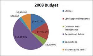Condo Association Budget Template Condo Association Budget Template Home Images Hoa Budget