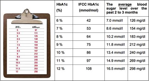 A1c Conversion Table by Chart For Hba1c Diabetes Inc