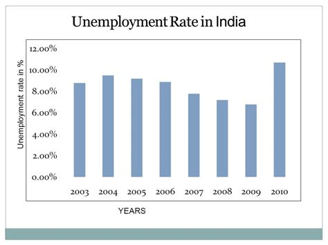 Mba From Uk Value In India by Unemployment Ppt