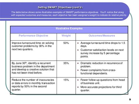 performance objective template employee performance guide