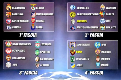 gironi chions league 2016 2017 sorteggio chions league 2014 2015 tabellone
