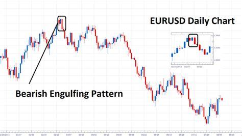 bearish pattern trading how to trade the bearish engulfing pattern