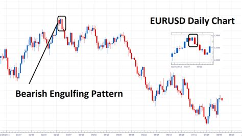 engulfing pattern in trading how to trade the bearish engulfing pattern