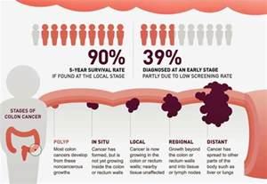 the health website bowel colon colorectal cancer