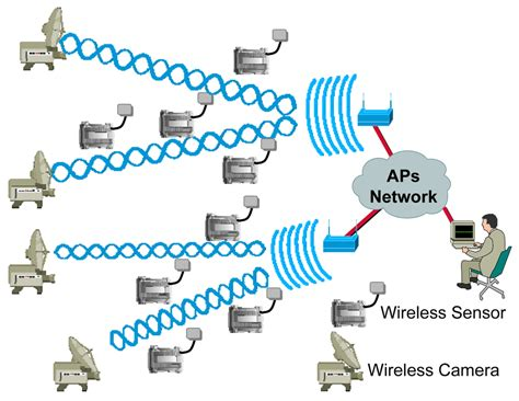 wireless home network design proposal 100 wireless home network design proposal sensors