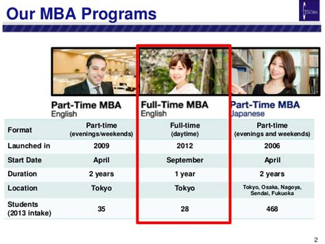 Mba Programs In Japan by Seminar Slides Handouts