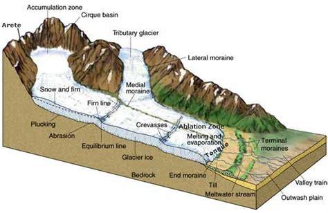 diagram of a glacier image gallery moraine diagram