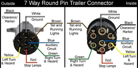 7 pin socket wiring 7 blade trailer wiring diagram