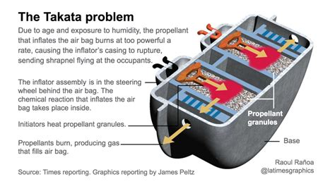 takata air bag inflator ruptures during a car repair killing a man los angeles times