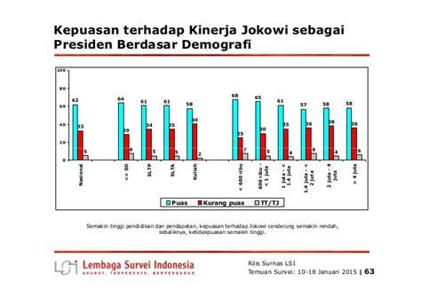 Lu Cb 100 rilis lembaga survei indonesia evaluasi 100 hari kinerja