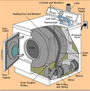 How Do Clothes Dryers Work How Clothes Dryers Work Hometips