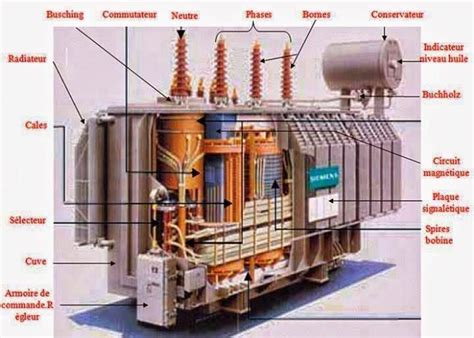 power transformer diagram transformer parts electrical engineering world library