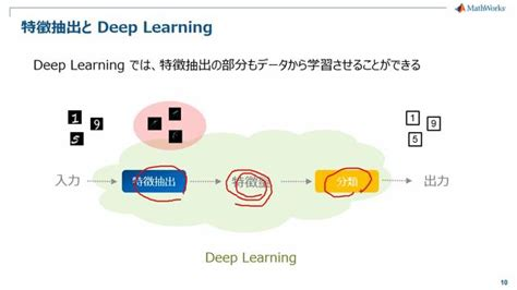 pattern recognition and machine learning a matlab companion springer 機械学習 データの自動分類とパターン識別 ビデオ matlab