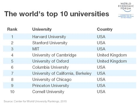 Top 10 Universities In The World For Mba In Finance by Which Are The World S Top 10 Universities World