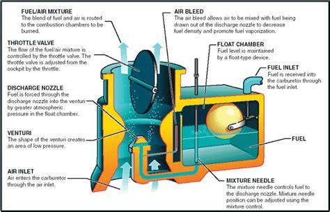 marine engineering nathan carburetor work