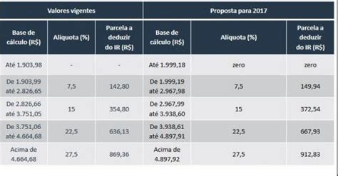 irpf 2016 onde declarar as gps facultativo inss tabela de desconto imposto de renda 2016