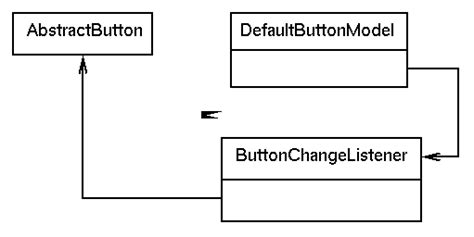 java swing button listener programming user interfaces with the jfc