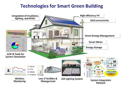 technologygreenenergy e green technology in