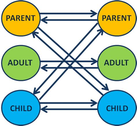 therapy ta transactional analysis