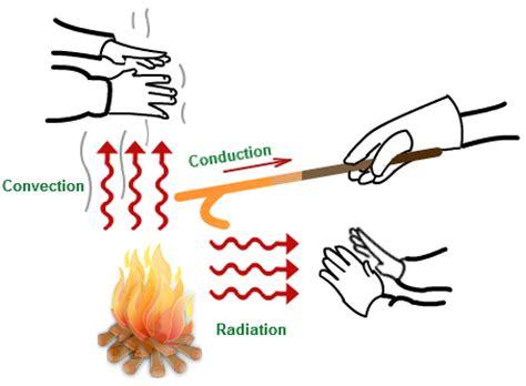 exles of convection heat transfer tutorvista