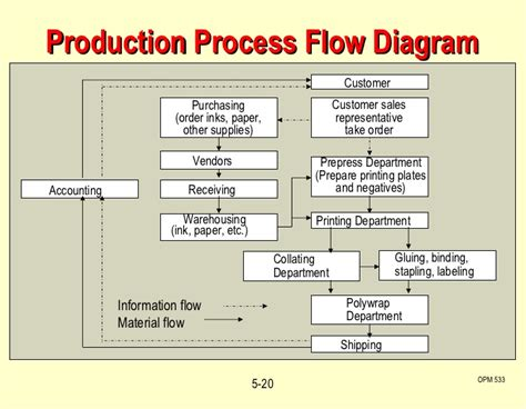 production process flow chart template shipping department layout studio design gallery