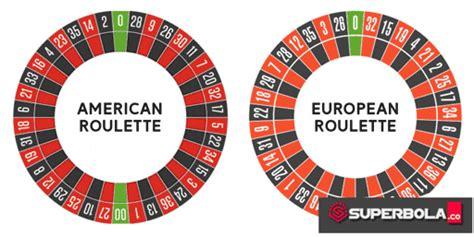 penjelasan lengkap  main roulette bandar roulette terpercaya