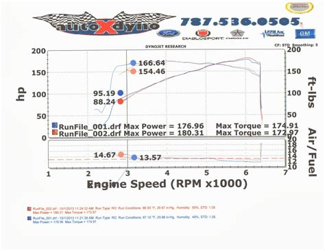scion tc add ons dyno run with unichip and bolt ons scionlife
