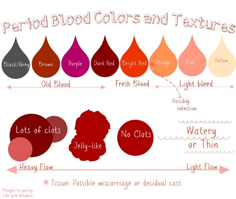 period blood colors  textures