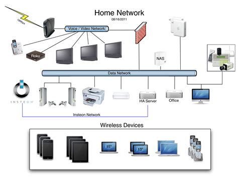 image gallery home network system