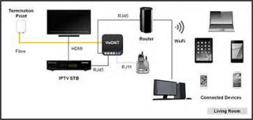fibre tv set top box starhub tv