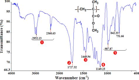 Ir Spectrum Table Materials Free Full Text Characterization Of Thermo