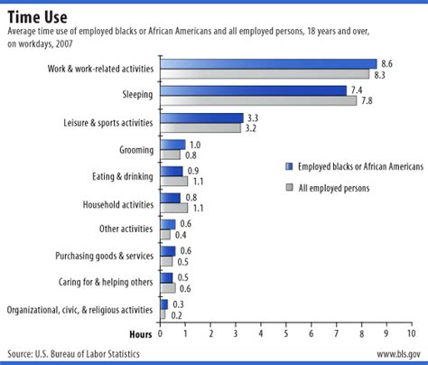 black history month bls statistics the electronic