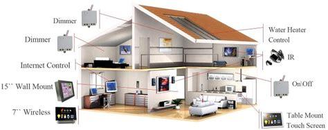 la domotica in casa fabbro elettricista idraulico e