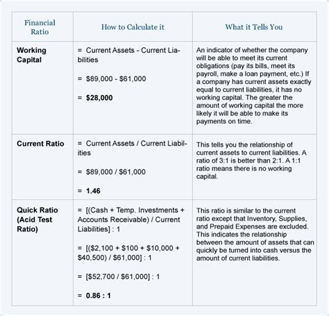 Formula Of Credit Ratio Financial Ratios Balance Sheet Accountingcoach