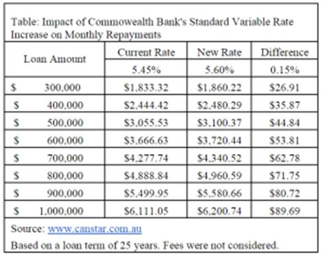 standard bank business banking fees commonwealth bank raises variable home loan rates