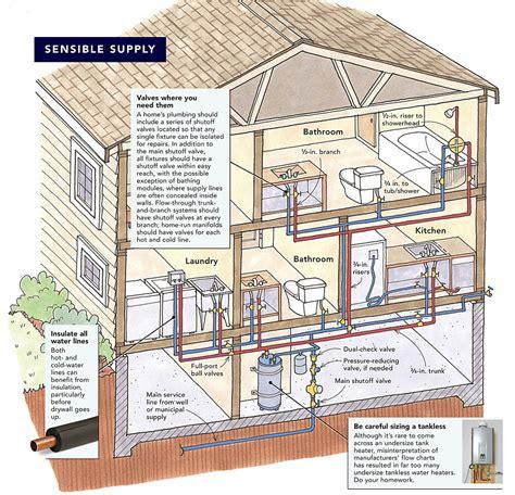 plumbing supply house sensible plumbing greenbuildingadvisor com