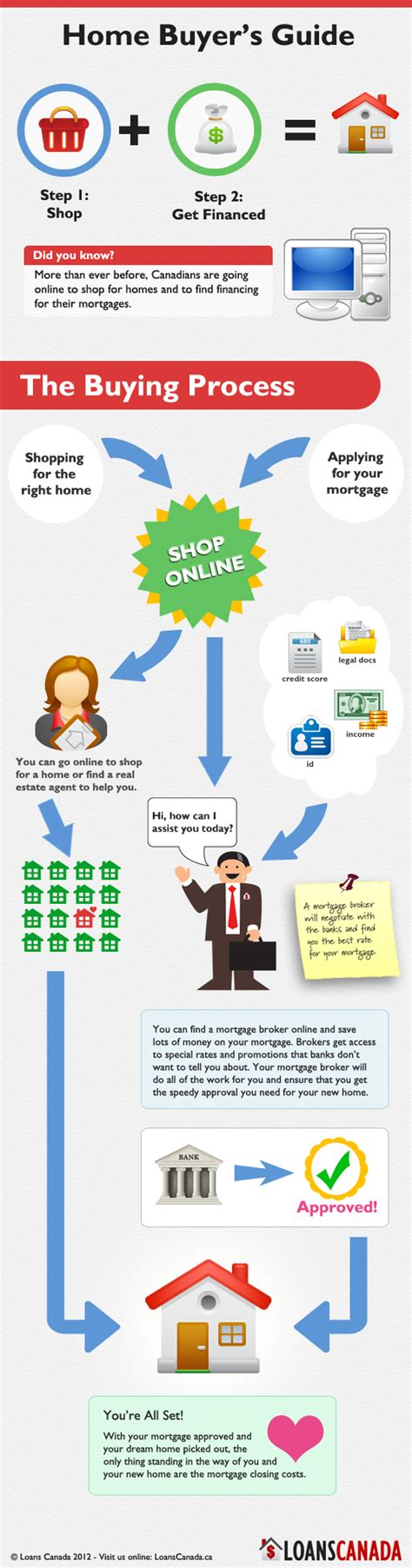 loans to buy a house infographic buying a house loans canada