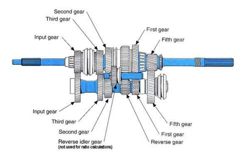 car gearbox diagram checking your vehicle s fluid based systems tracerline