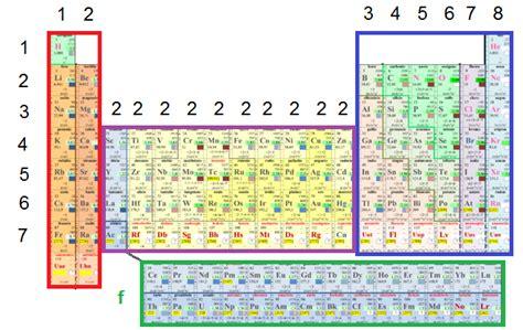 tavola elettronica elettroni di valenza medicinyale