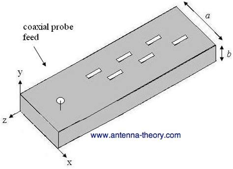 antennas the slotted waveguide antenna