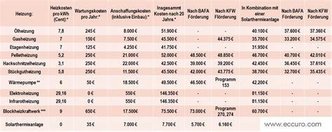 Was Kostet Eine Neue Heizung 3428 by Kosten Neue Heizung Neue Heizung Kosten Kauftipps Im
